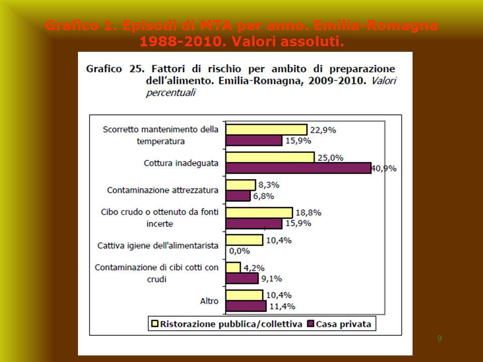 Grafico 1. Episodi di MTA per anno. Emilia-Romagna 1988-2010