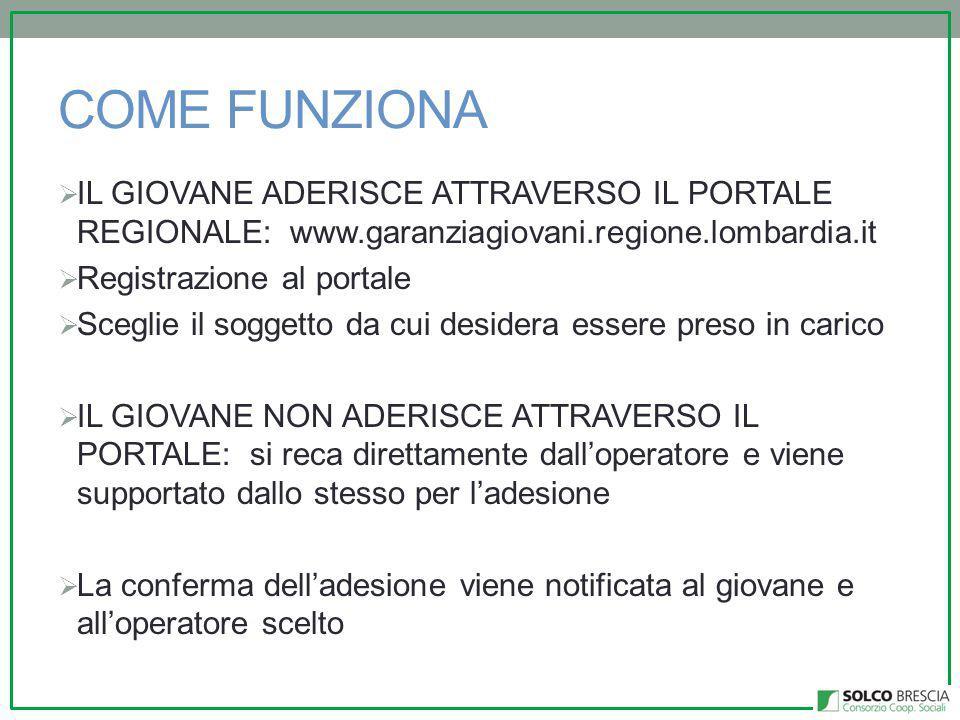 COME FUNZIONA IL GIOVANE ADERISCE ATTRAVERSO IL PORTALE REGIONALE: www.garanziagiovani.regione.lombardia.it.