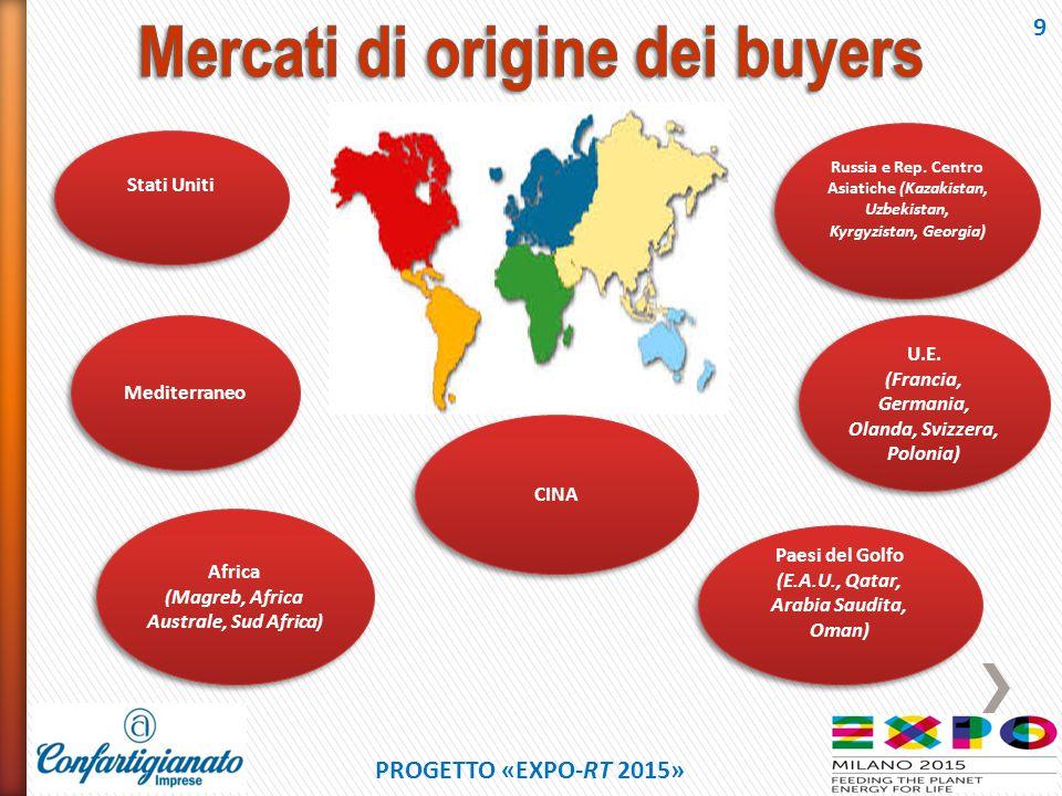Mercati di origine dei buyers