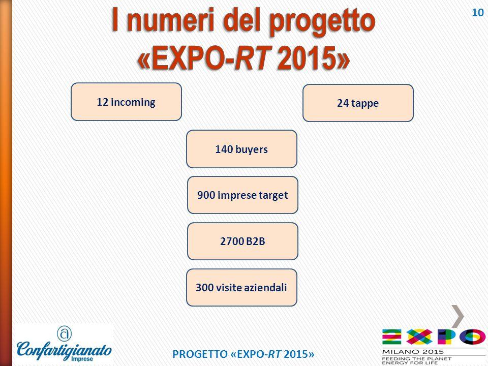 I numeri del progetto «EXPO-RT 2015»