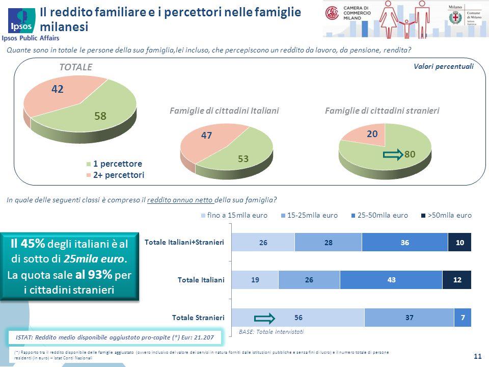 Il reddito familiare e i percettori nelle famiglie milanesi