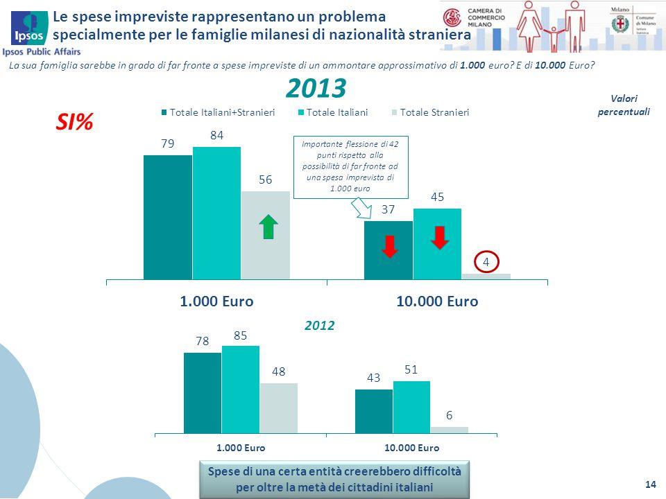Le spese impreviste rappresentano un problema specialmente per le famiglie milanesi di nazionalità straniera