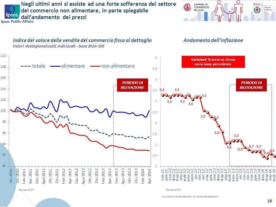 Negli ultimi anni si assiste ad una forte sofferenza del settore del commercio non alimentare, in parte spiegabile dall'andamento dei prezzi