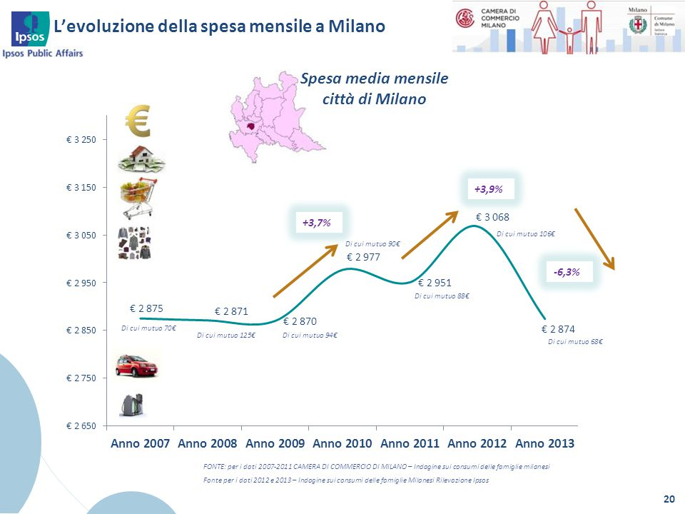 L'evoluzione della spesa mensile a Milano