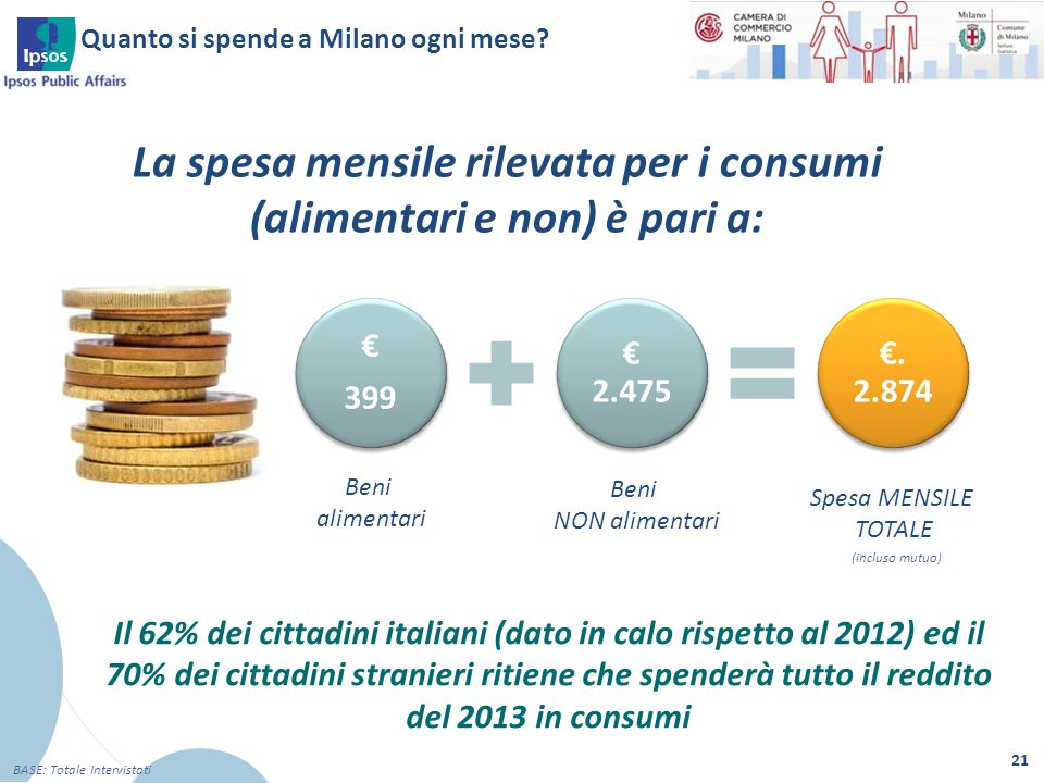 Quanto si spende a Milano ogni mese