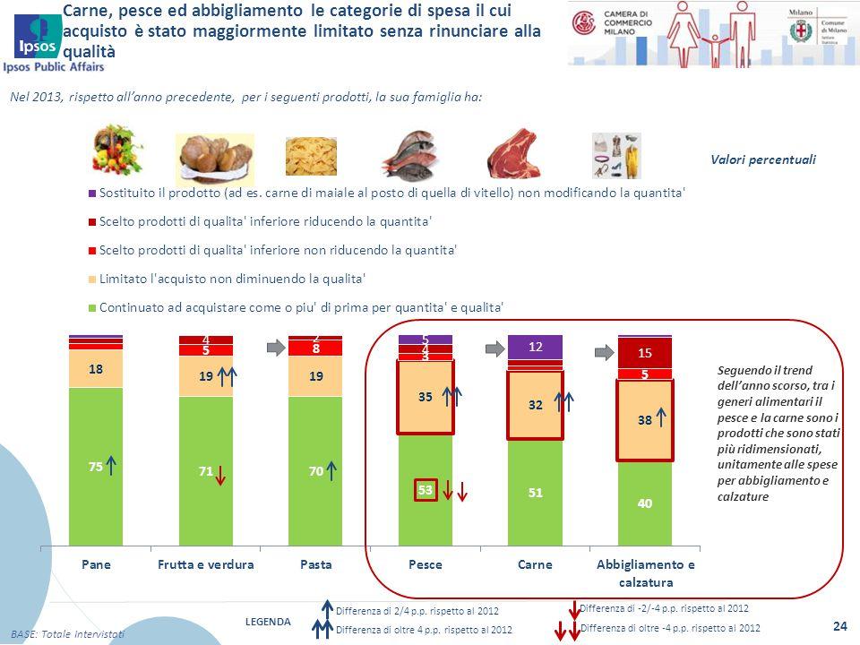 Carne, pesce ed abbigliamento le categorie di spesa il cui acquisto è stato maggiormente limitato senza rinunciare alla qualità