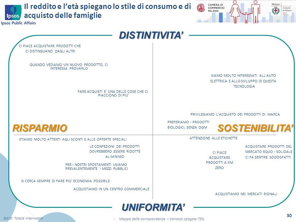 DISTINTIVITA' RISPARMIO SOSTENIBILITA' UNIFORMITA'