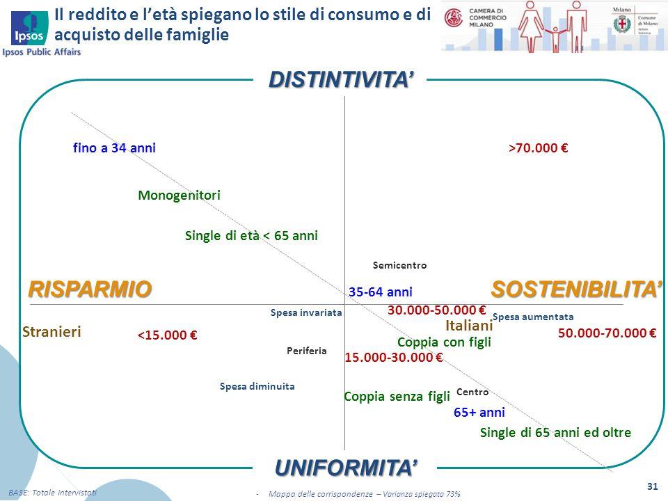 Mappa delle corrispondenze – Varianza spiegata 73%