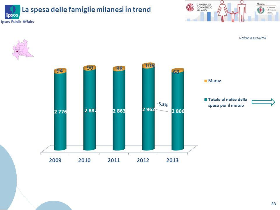 La spesa delle famiglie milanesi in trend