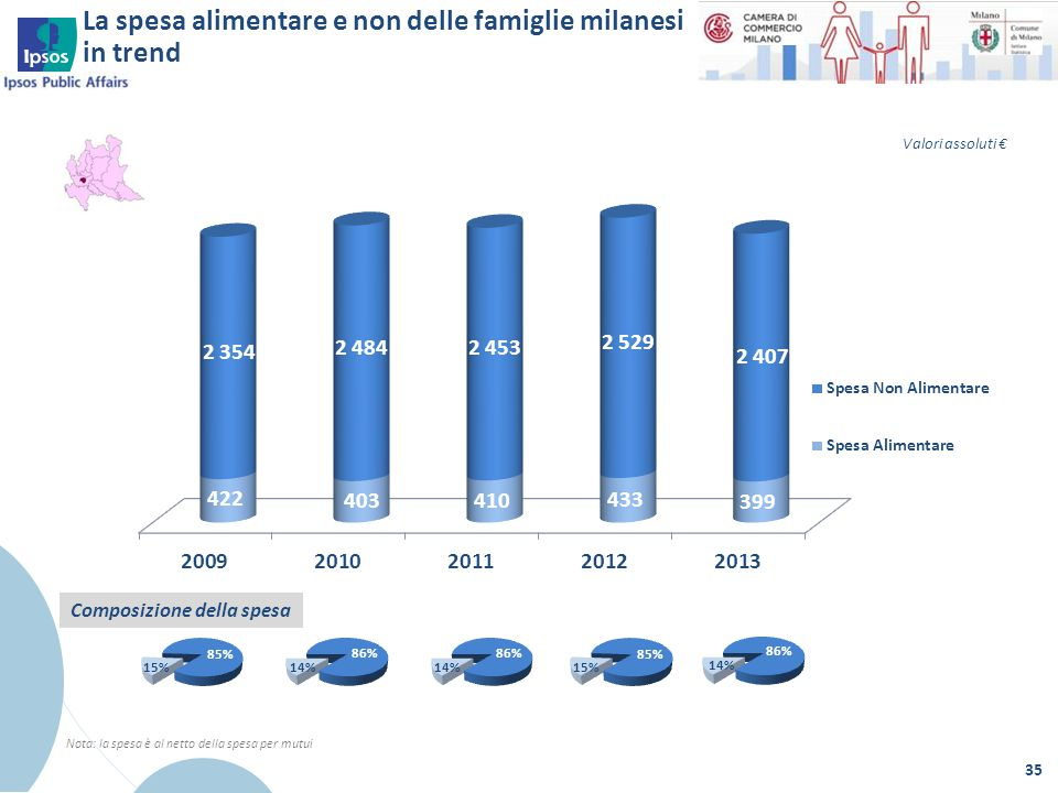 La spesa alimentare e non delle famiglie milanesi in trend