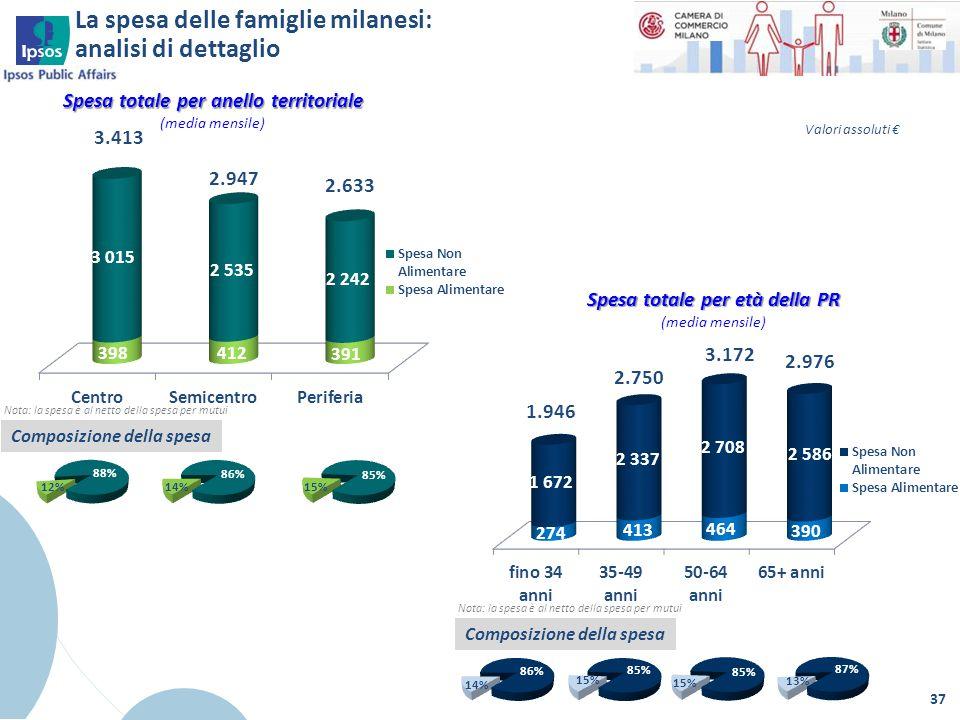 La spesa delle famiglie milanesi: analisi di dettaglio