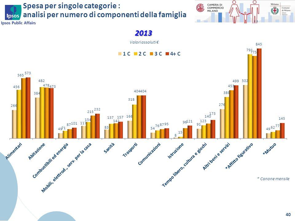 Spesa per singole categorie : analisi per numero di componenti della famiglia