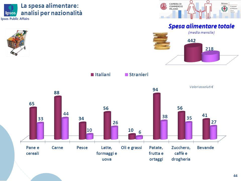 La spesa alimentare: analisi per nazionalità