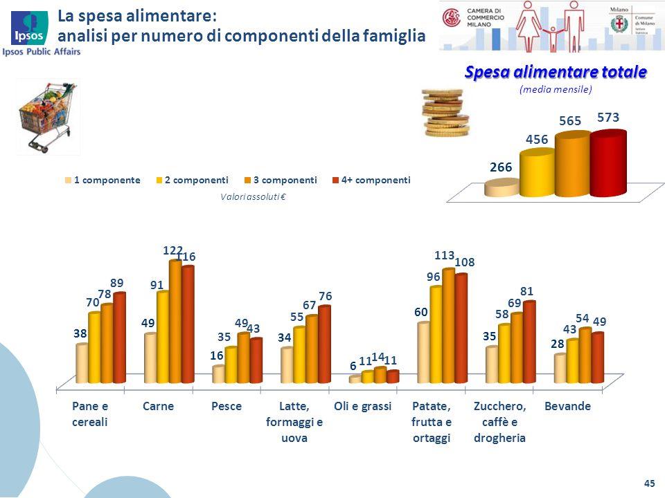 La spesa alimentare: analisi per numero di componenti della famiglia