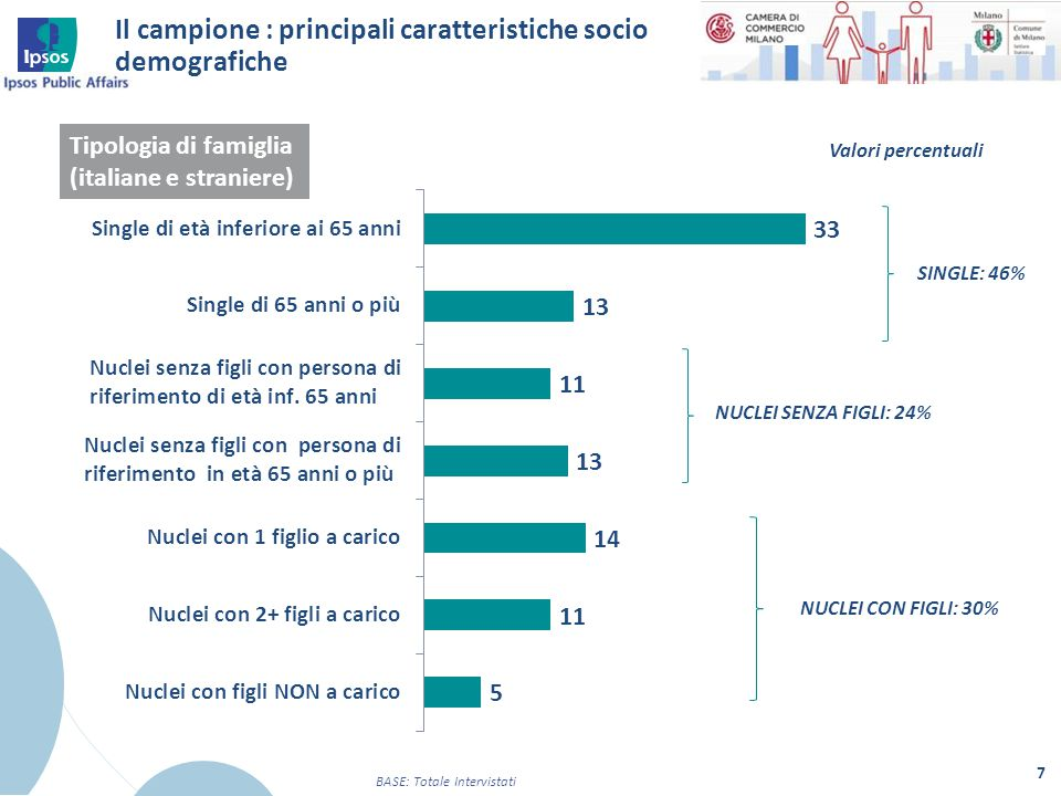 Il campione : principali caratteristiche socio demografiche