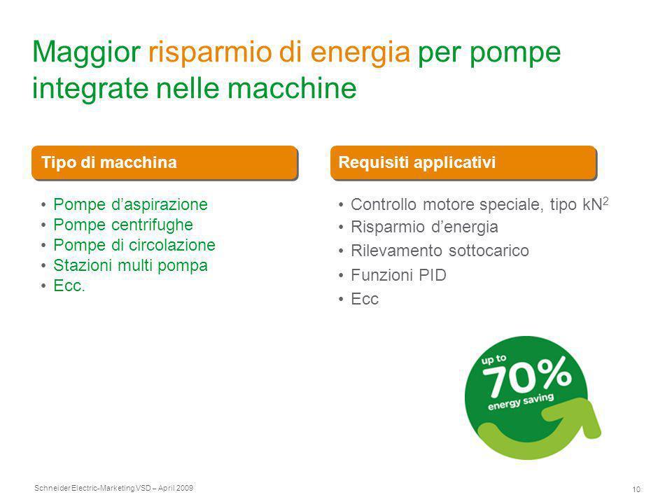Maggior risparmio di energia per pompe integrate nelle macchine