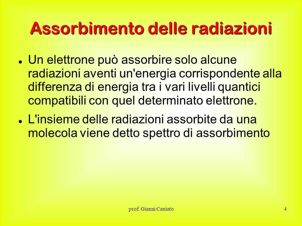Assorbimento delle radiazioni