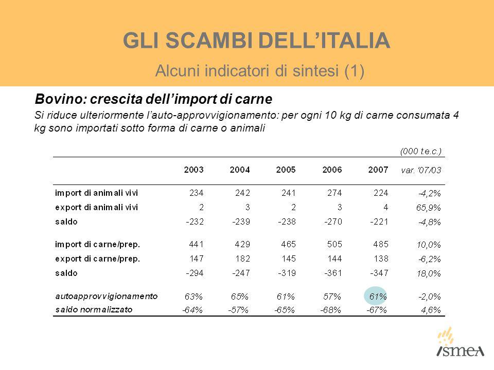 GLI SCAMBI DELL'ITALIA