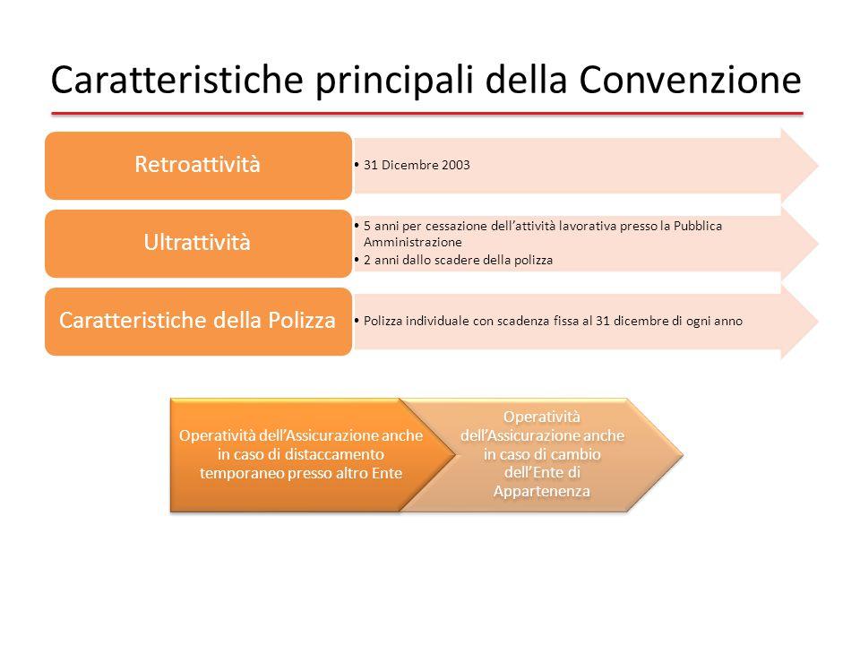 Caratteristiche principali della Convenzione