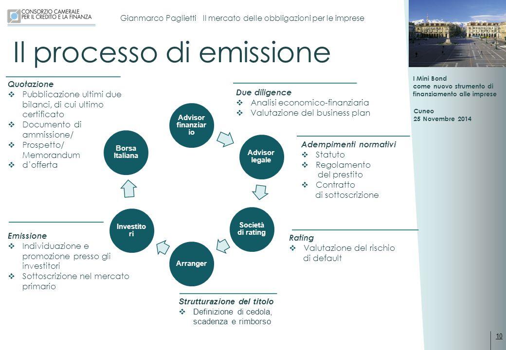 Il processo di emissione