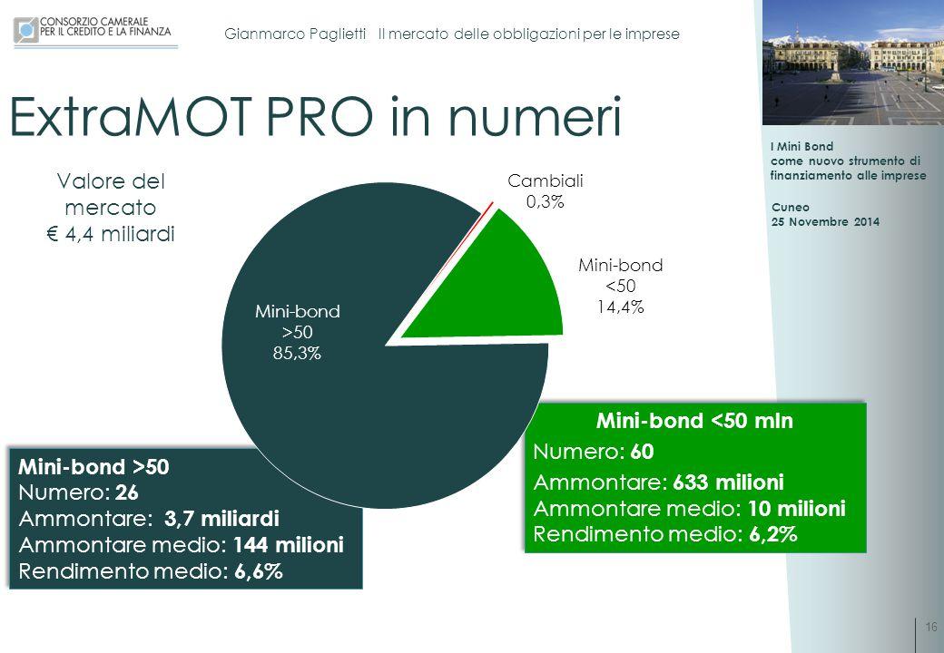 ExtraMOT PRO in numeri Valore del mercato € 4,4 miliardi
