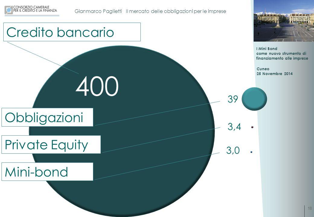 Credito bancario 400 39 Obbligazioni 3,4 Private Equity 3,0 Mini-bond
