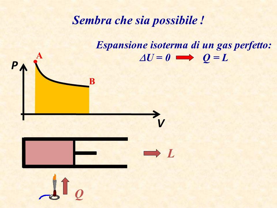 Espansione isoterma di un gas perfetto: DU = 0 Q = L