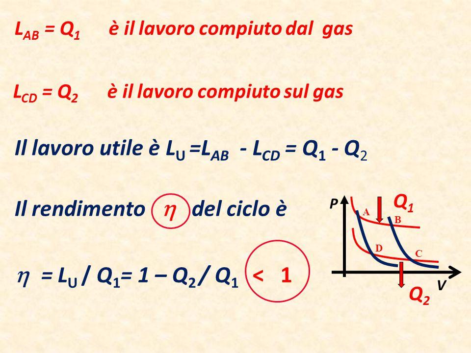Il lavoro utile è LU =LAB - LCD = Q1 - Q2