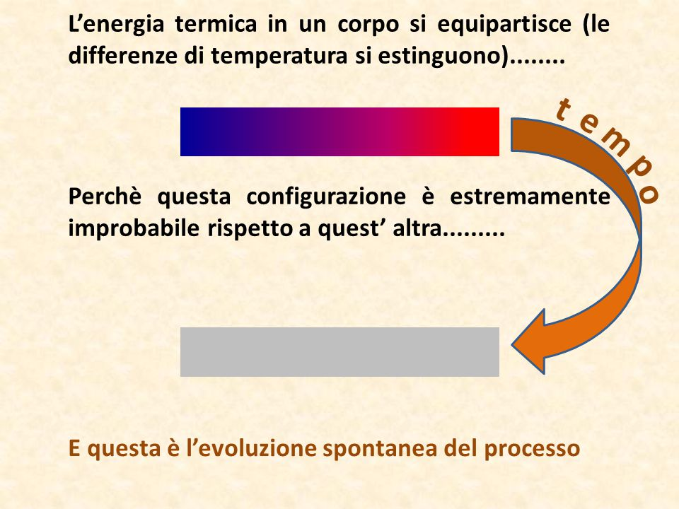 L'energia termica in un corpo si equipartisce (le differenze di temperatura si estinguono)........