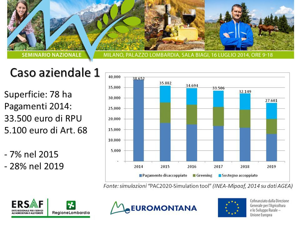 Caso aziendale 1 Superficie: 78 ha Pagamenti 2014: 33.500 euro di RPU