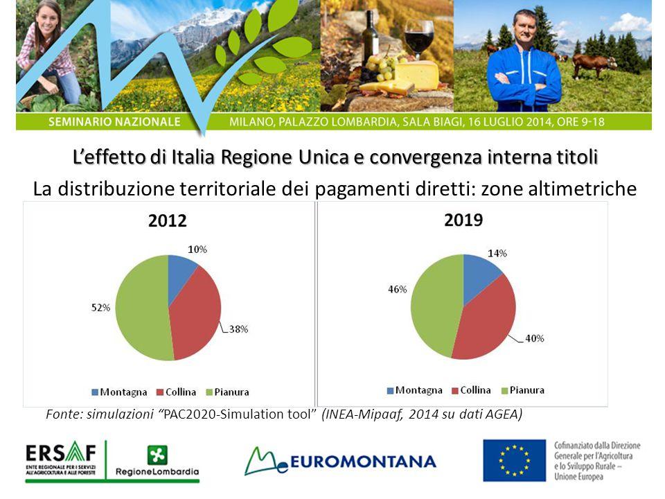 L'effetto di Italia Regione Unica e convergenza interna titoli