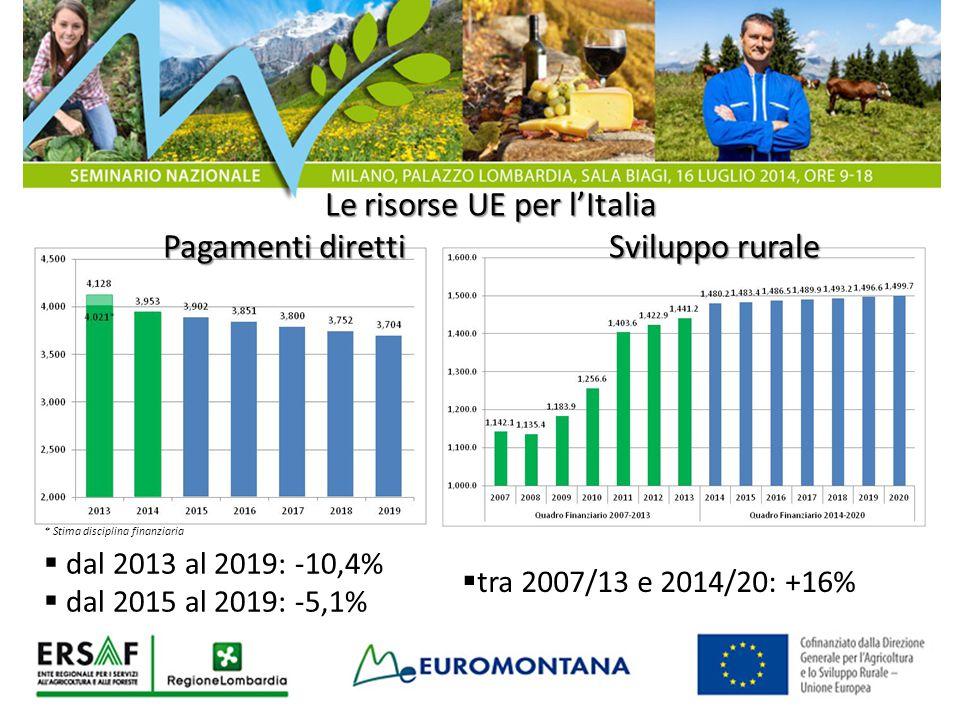 Le risorse UE per l'Italia Pagamenti diretti Sviluppo rurale