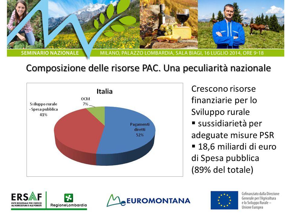Composizione delle risorse PAC. Una peculiarità nazionale