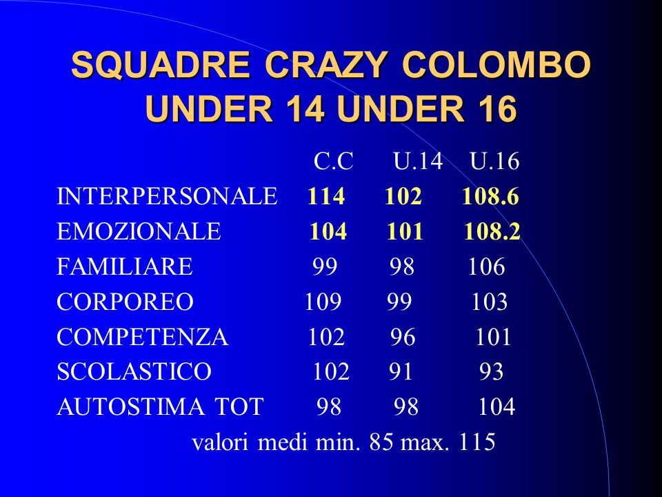 SQUADRE CRAZY COLOMBO UNDER 14 UNDER 16