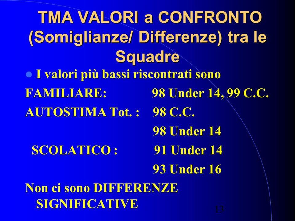 TMA VALORI a CONFRONTO (Somiglianze/ Differenze) tra le Squadre