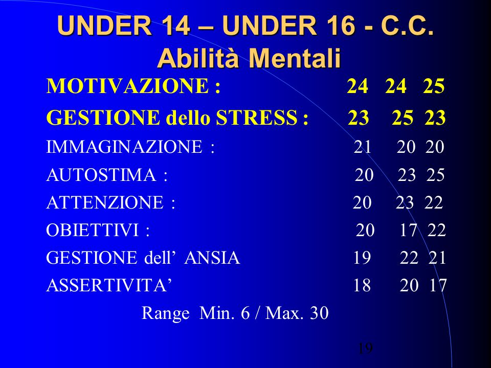 UNDER 14 – UNDER 16 - C.C. Abilità Mentali