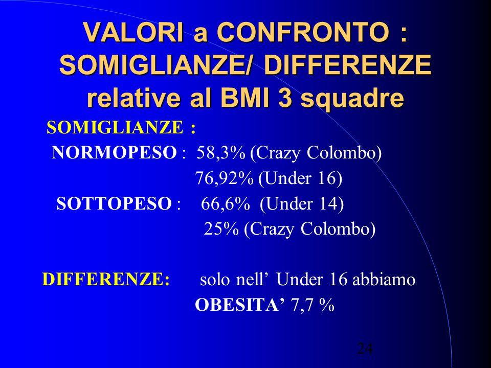VALORI a CONFRONTO : SOMIGLIANZE/ DIFFERENZE relative al BMI 3 squadre