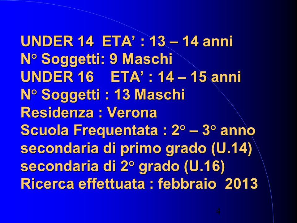 UNDER 14 ETA' : 13 – 14 anni N° Soggetti: 9 Maschi UNDER 16 ETA' : 14 – 15 anni N° Soggetti : 13 Maschi Residenza : Verona Scuola Frequentata : 2° – 3° anno secondaria di primo grado (U.14) secondaria di 2° grado (U.16) Ricerca effettuata : febbraio 2013