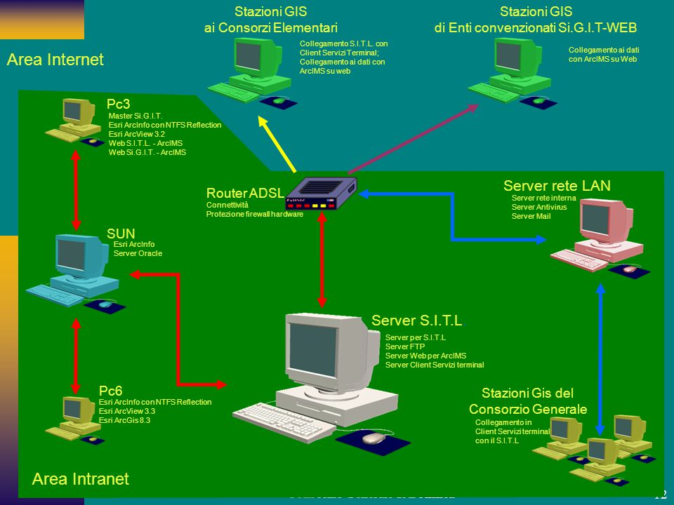 Area Internet Area Intranet Server rete LAN Server S.I.T.L.