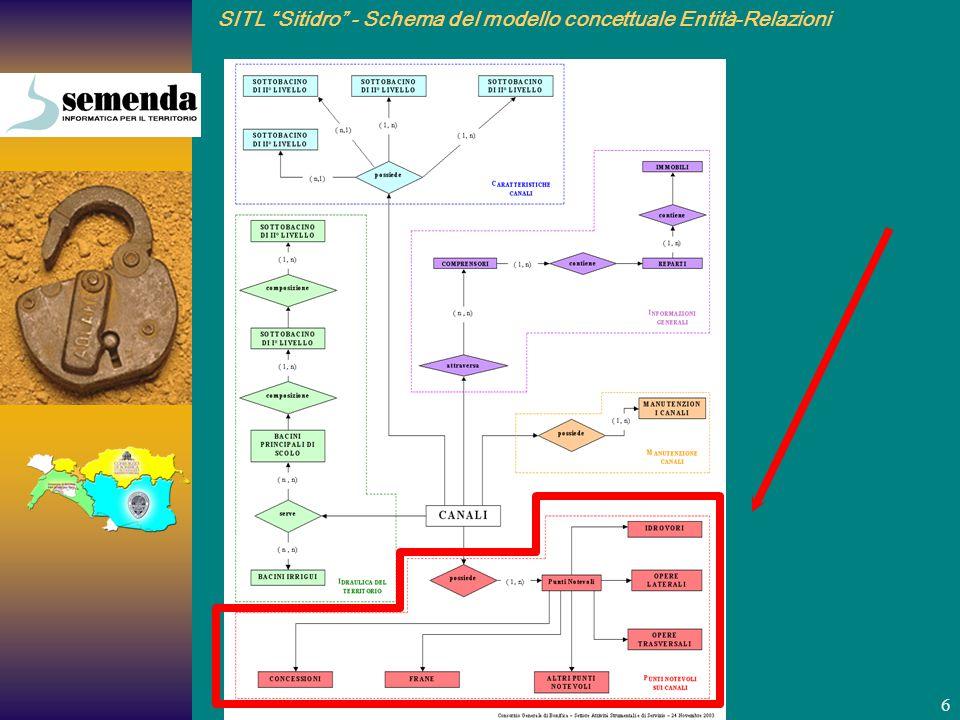 SITL Sitidro - Schema del modello concettuale Entità-Relazioni