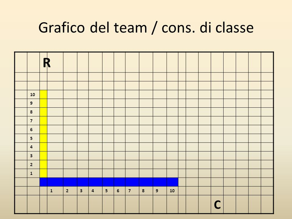 Grafico del team / cons. di classe