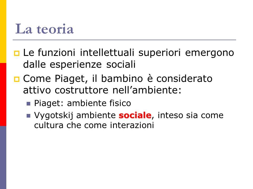 La teoria Le funzioni intellettuali superiori emergono dalle esperienze sociali.