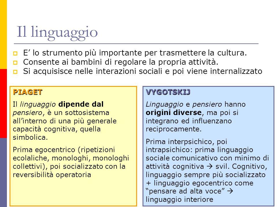 Il linguaggio E' lo strumento più importante per trasmettere la cultura. Consente ai bambini di regolare la propria attività.