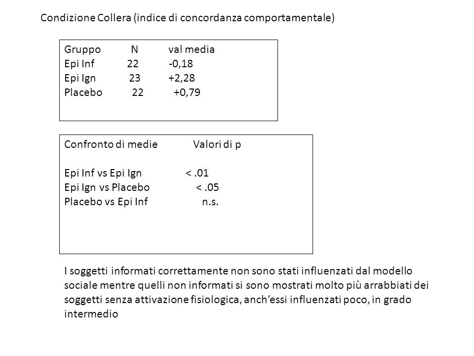 Condizione Collera (indice di concordanza comportamentale)