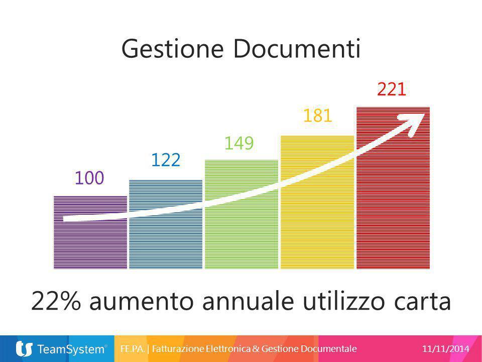 22% aumento annuale utilizzo carta