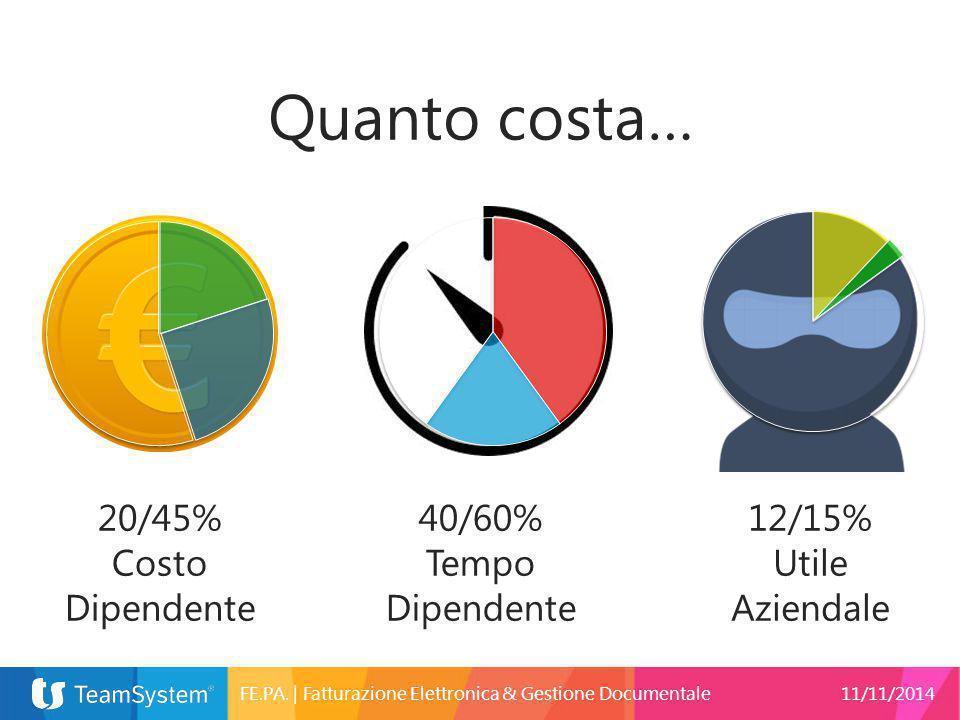 Quanto costa… 20/45% Costo Dipendente 40/60% Tempo Dipendente 12/15%