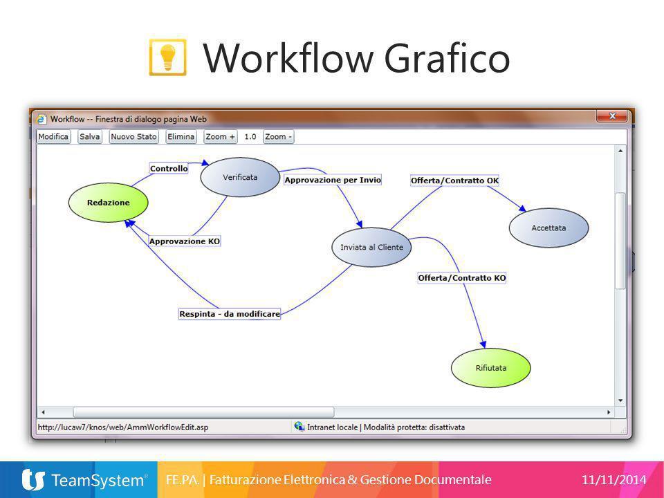 Workflow Grafico FE.PA. | Fatturazione Elettronica & Gestione Documentale 11/11/2014