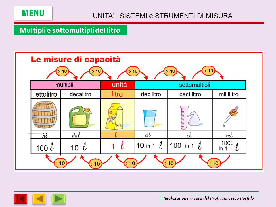Estremamente UNITA' , SISTEMI e STRUMENTI DI MISURA - ppt scaricare JS25