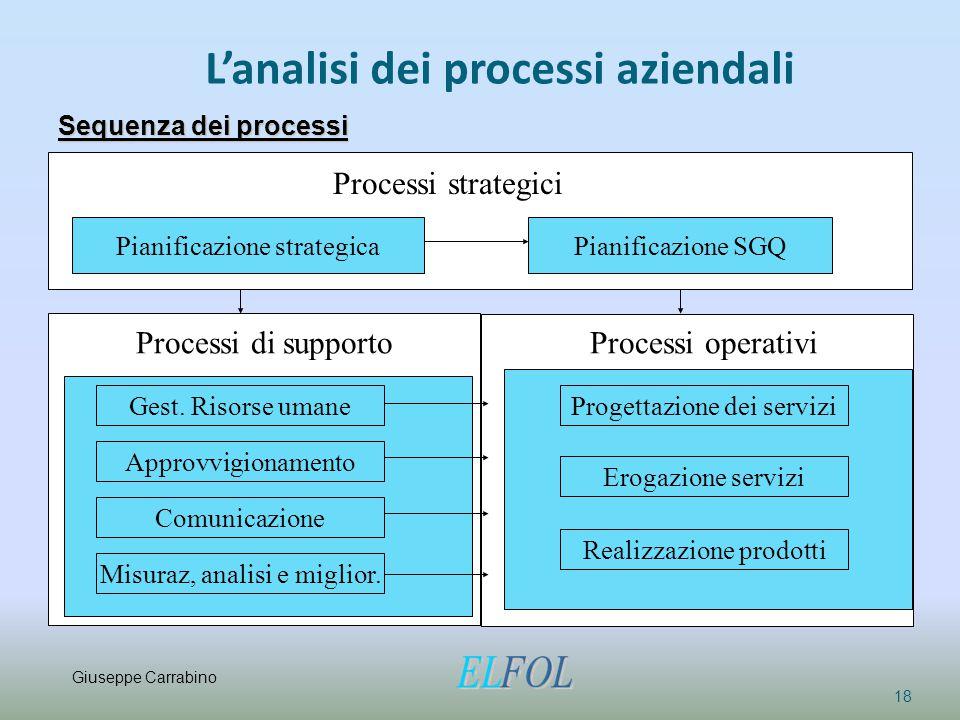 L'analisi dei processi aziendali