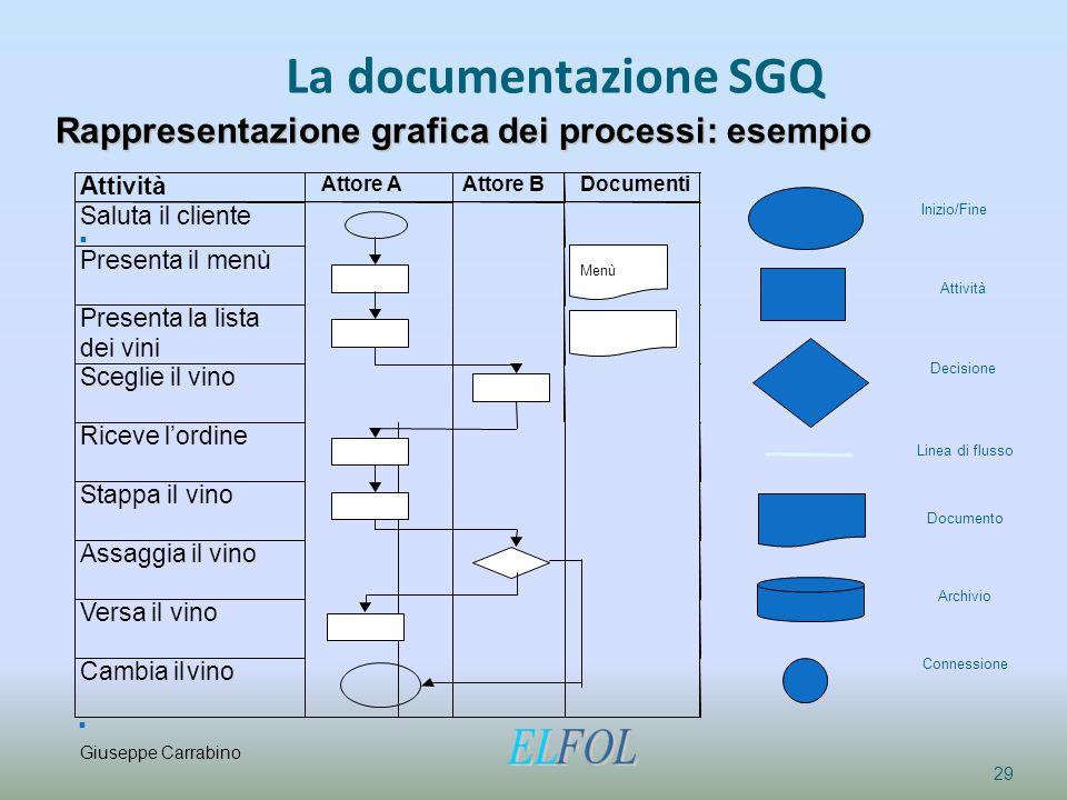 La documentazione SGQ Rappresentazione grafica dei processi: esempio